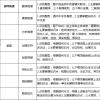 【经济类联考】2019考研:九大常考题型总结