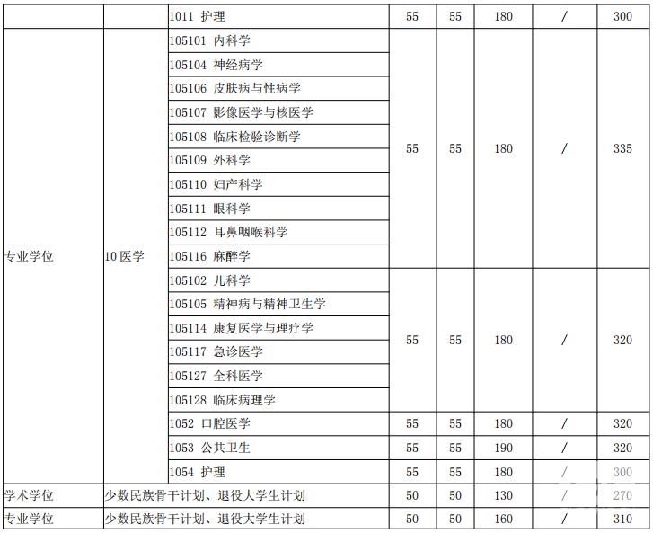 2018年上海交通大学考研复试分数线已公布