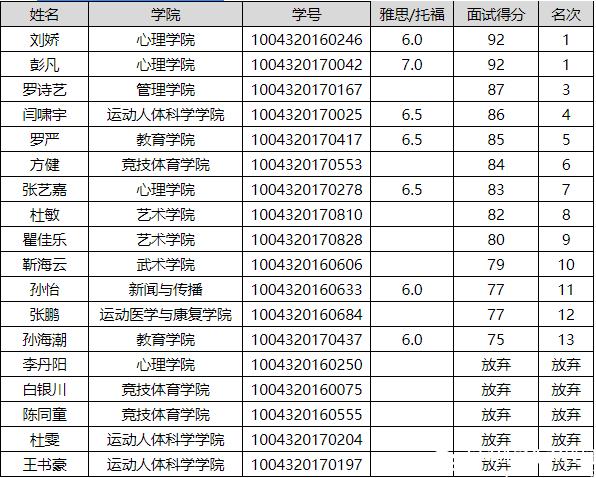 关于美国春田学院研究生项目留学人员名单的公示
