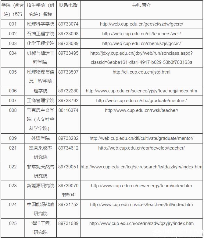 中国石油大学(北京)2018年招收攻读硕士研究生简章