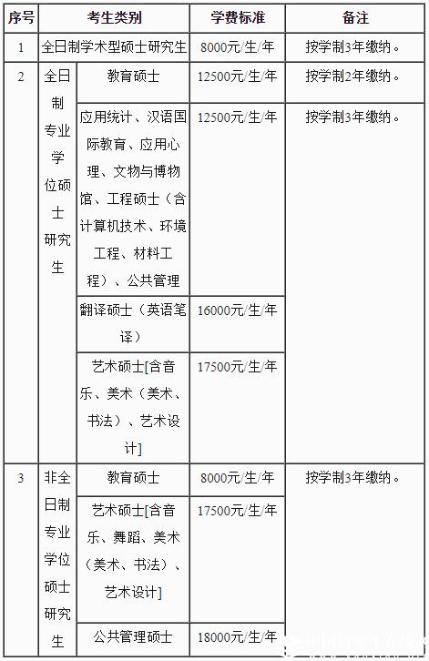 首都师范大学2018年招收攻读硕士学位研究生招生简章