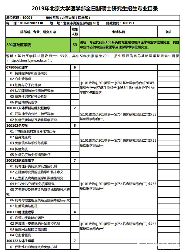 2019年北京大学医学部全日制硕士研究生招生专业目录