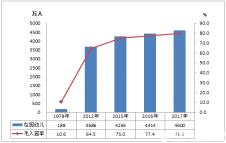 2017年全国教育事业发展统计公报