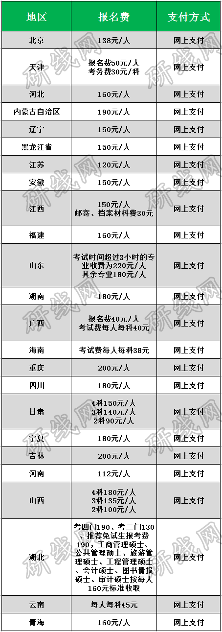 湖北省考研报名费_考研报名 | 全国报名费用居然不一样?!-研线网