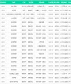 北京师范大学2019年硕士研究生学费目录