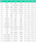 中国人民大学2019年硕士研究生学费目录