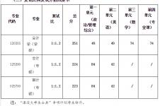 重庆工商大学会计学院2019年硕士研究生招生复试分数