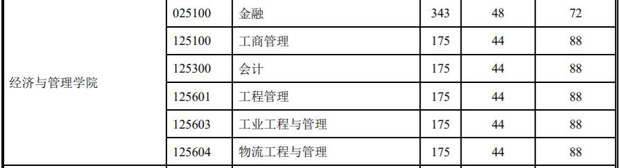 东北电力研究生分数_2020MEM分数线:华北电力大学2020年MEM(工业工程与管理)复试分数 ...