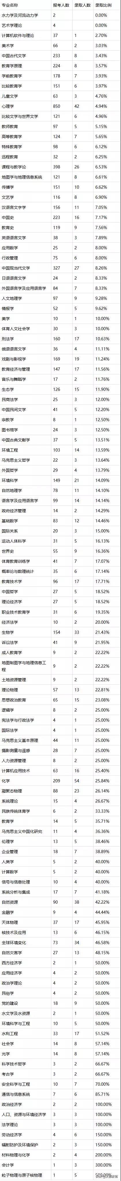 2020年北京师范大学硕士研究生报录比