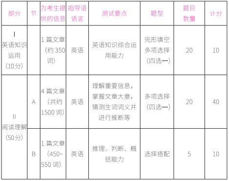 2021考研英语二试卷结构