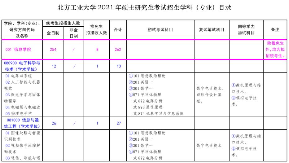 北方工业大学2021年硕士研究生考试招生专业目录