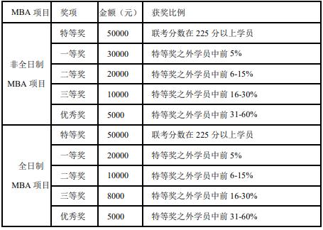 2021MBA招生简章:北京对外经贸大学2021年工商管理硕士(MBA)招生简章