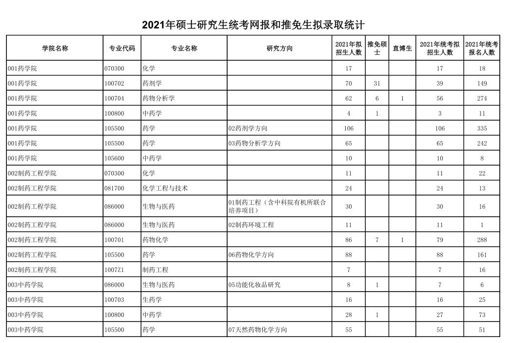 2021考研报名人数:沈阳药科大学研究生报考人数已公布!