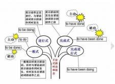 2021考研英语:英语语法结构思维导图