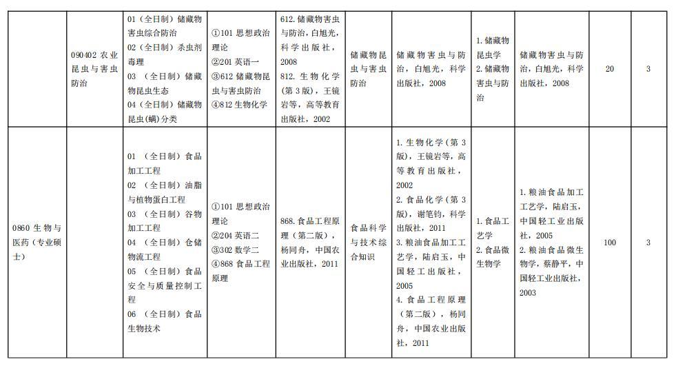 2021考研专业目录:河南工业大学2021年硕士研究生招生专业目录