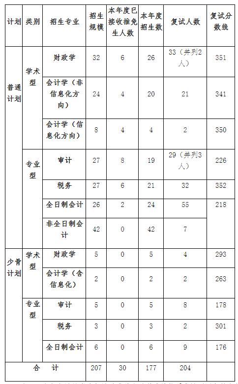 2021考研分数线:中国财政科学研究院复试分数线_复试时间_国家线公布!