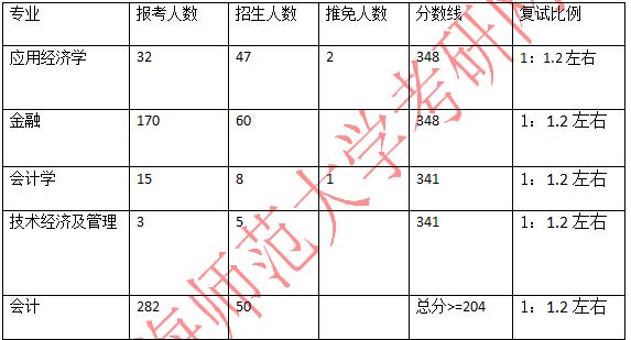 2021考研报录比:上海师范大学商学院2021年考研报录比