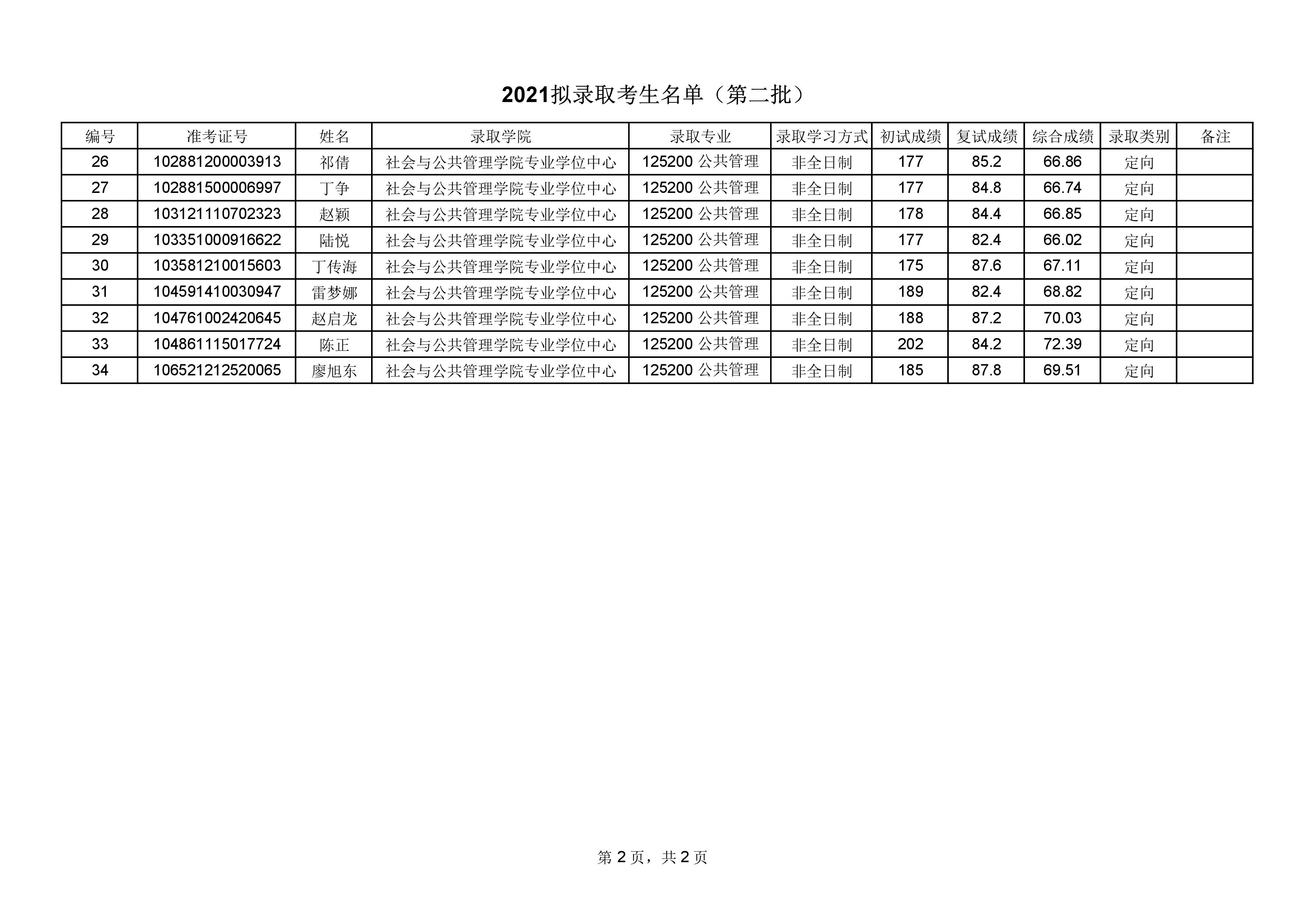 2021考研拟录取名单:华东理工大学2021年硕士研究生拟录取名单公示