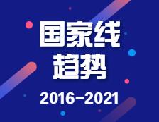 2016-2021学术硕士、专业硕士国家线及趋势图!