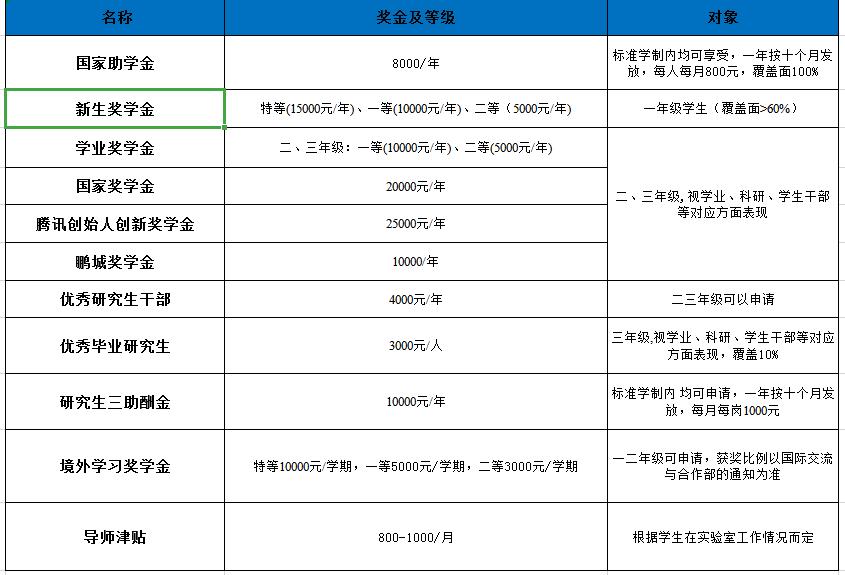 深圳大学材料学院2022级研究生招生简章