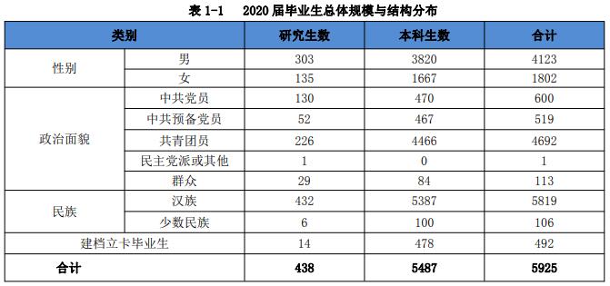 安徽理工大学2020届毕业生就业质量报告