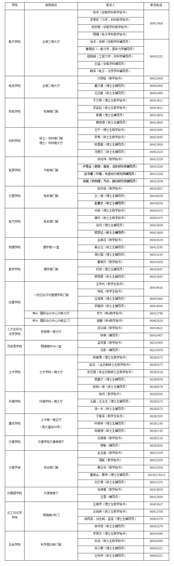 2022考研:哈尔滨工业大学2021级研究生各学院(部)报到地点一览表